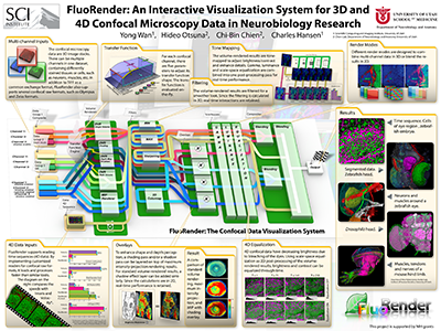 FluoRender: An Interactive Visualization System for 3D and 4D Confocal Microscopy Data in Neurobiology Research
